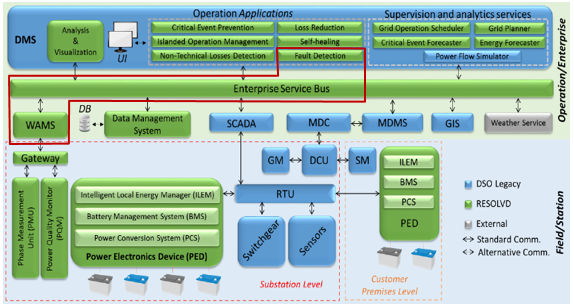 WAMS And Fault Detection Application Applied To An Efficient LV Grid Monitoring