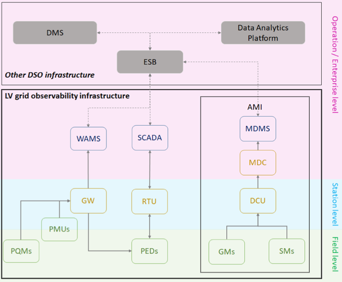 Figure 1 Data sources and data managers in the LVGOI